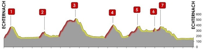 Profile course B 102 km