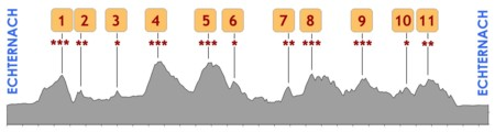 Profile course A 153 km