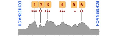 Profile course B 89 km